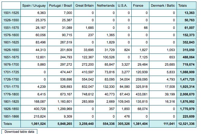 Trans Atlantic Slave Trade Database: Estimates (http://www.slavevoyages.org/tast/assessment/estimates.faces)