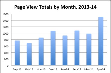 Page View Totals by Month: Sept. 2013-April 2014.